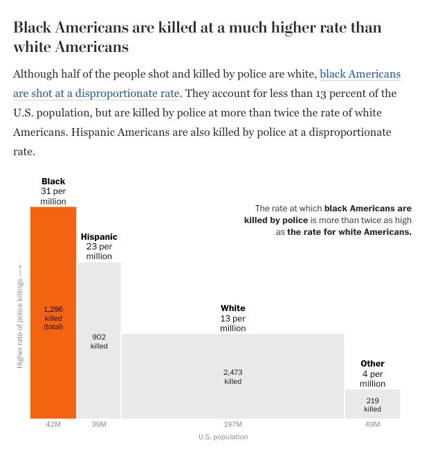 Screenshot from the Washington Post article on police shootings